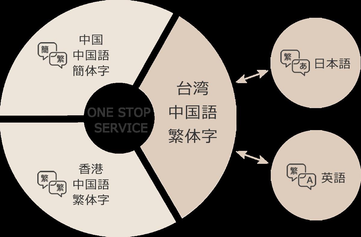 台湾、香港、中国、それぞれの中国語を使い分けて翻訳いたします